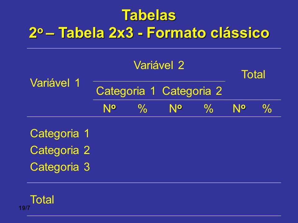 19/7Tabelas 2 o – Tabela 2x3 - Formato clássico Variável 1 Variável 2 Total Categoria 1Categoria 2 oNooNo % oNooNo % oNooNo % Categoria 1 Categoria 2