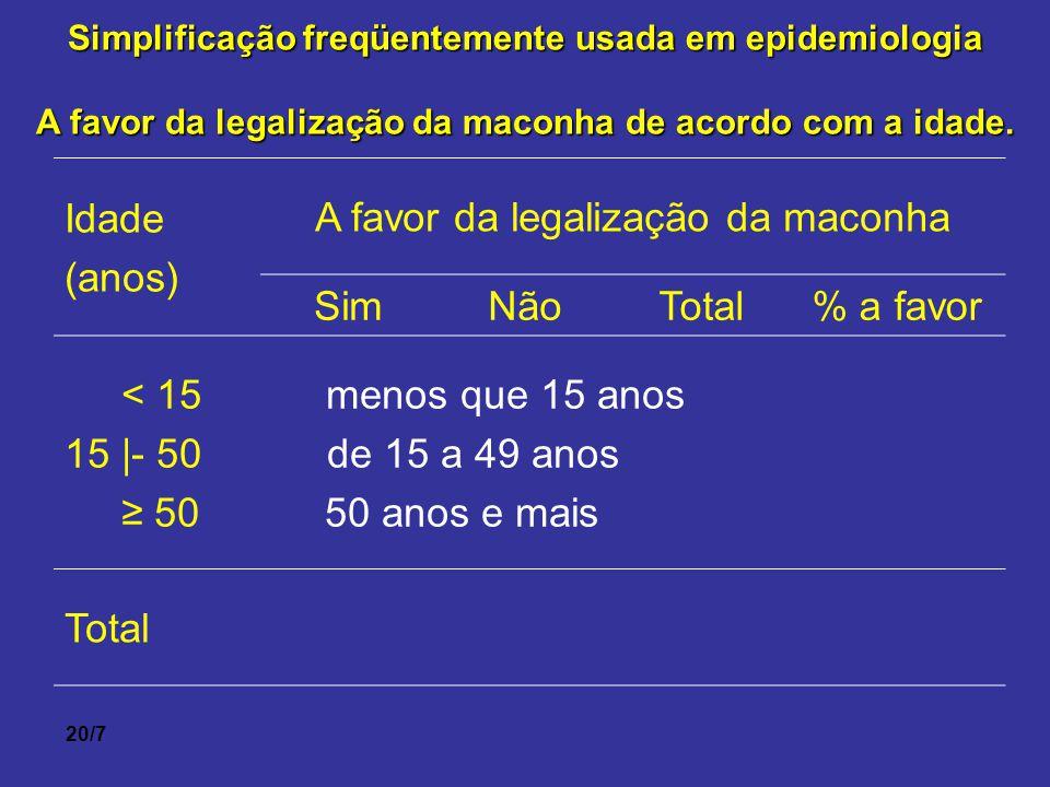 20/7 Simplificação freqüentemente usada em epidemiologia A favor da legalização da maconha de acordo com a idade. Idade (anos) A favor da legalização