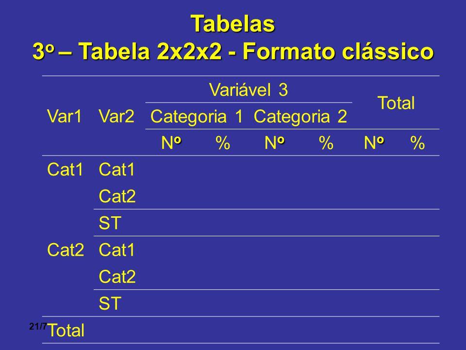 21/7Tabelas 3 o – Tabela 2x2x2 - Formato clássico Var1Var2 Variável 3 Total Categoria 1Categoria 2 oNooNo % oNooNo % oNooNo % Cat1 Cat2 ST Cat2Cat1 Ca