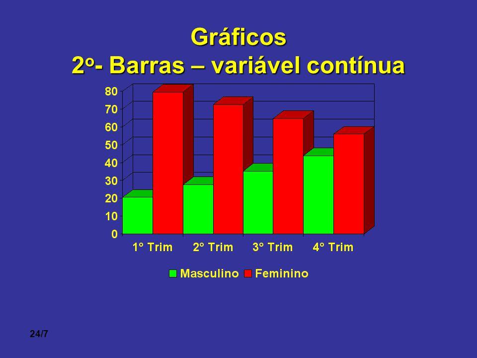 24/7Gráficos 2 o - Barras – variável contínua