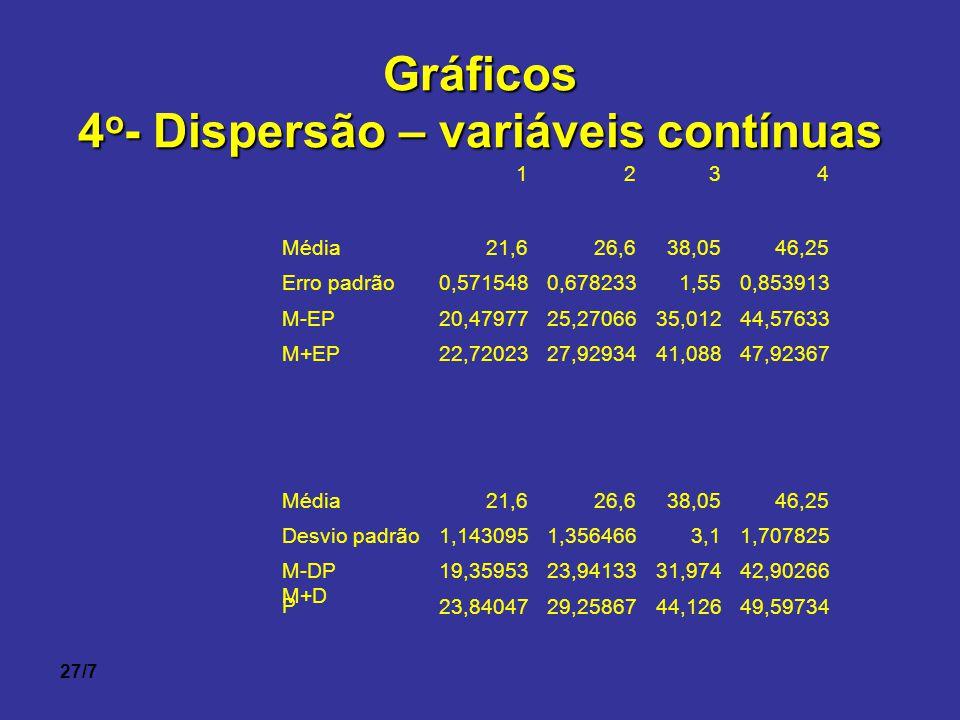 27/7Gráficos 4 o - Dispersão – variáveis contínuas 1234 Média21,626,638,0546,25 Erro padrão0,5715480,6782331,550,853913 M-EP20,4797725,2706635,01244,5