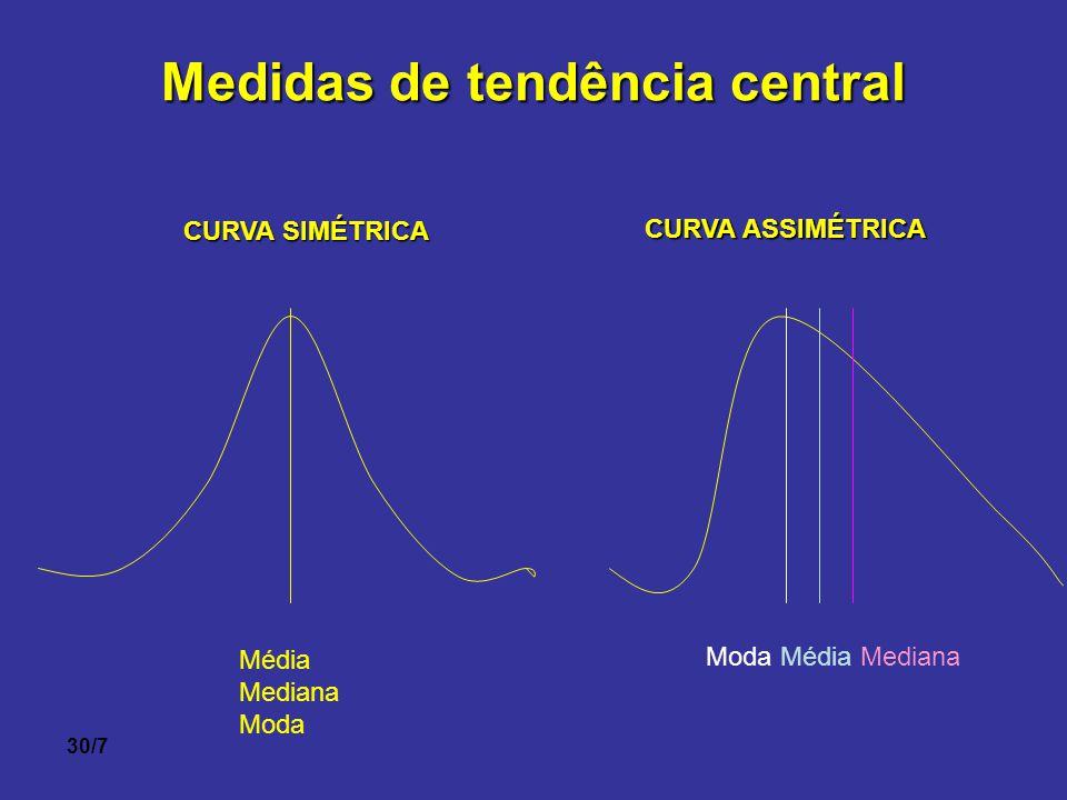 30/7 Medidas de tendência central CURVA SIMÉTRICA CURVA ASSIMÉTRICA Média Mediana Moda Moda Média Mediana