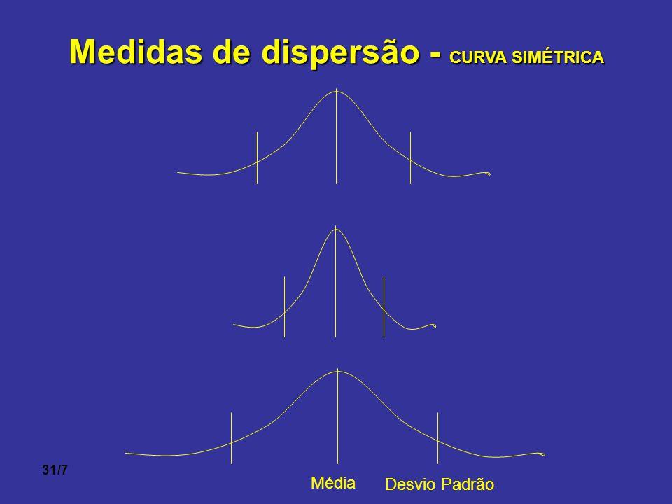 31/7 Medidas de dispersão - CURVA SIMÉTRICA Média Desvio Padrão