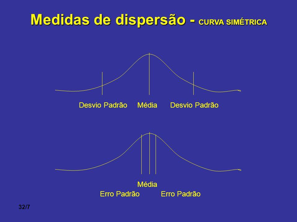 32/7 Medidas de dispersão - CURVA SIMÉTRICA Média Desvio Padrão Média Erro Padrão