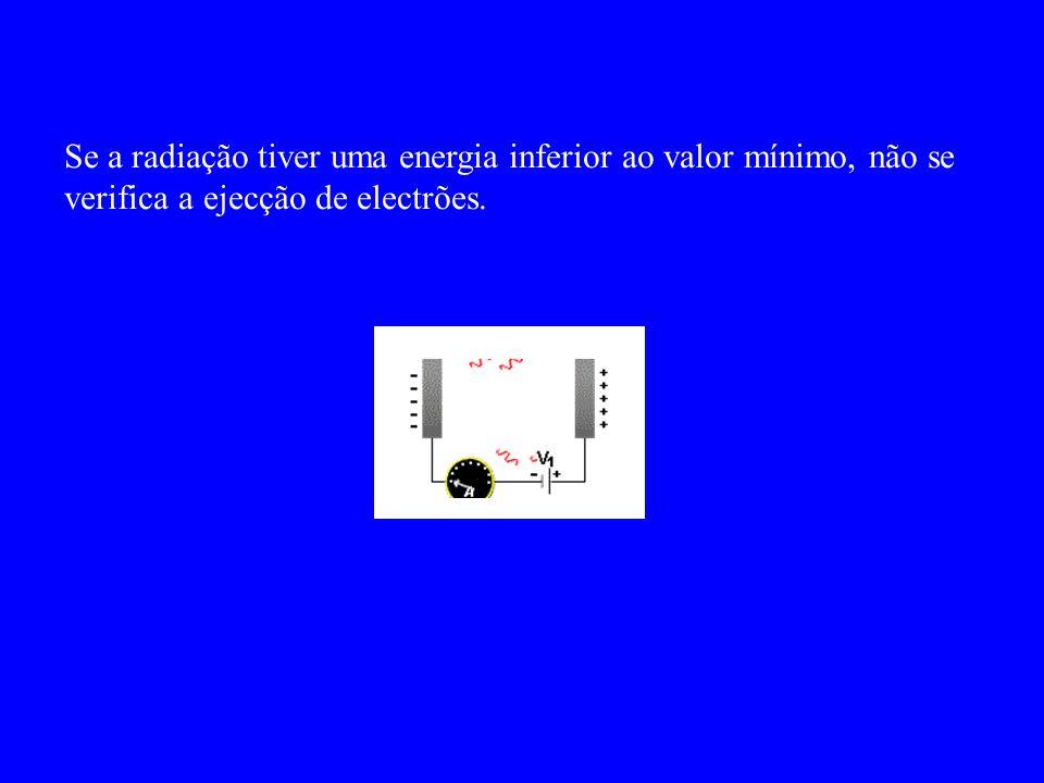 Se a radiação tiver uma energia inferior ao valor mínimo, não se verifica a ejecção de electrões.