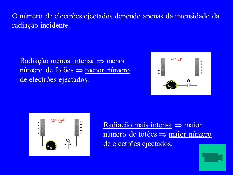 O número de electrões ejectados depende apenas da intensidade da radiação incidente. Radiação menos intensa  menor número de fotões  menor número de