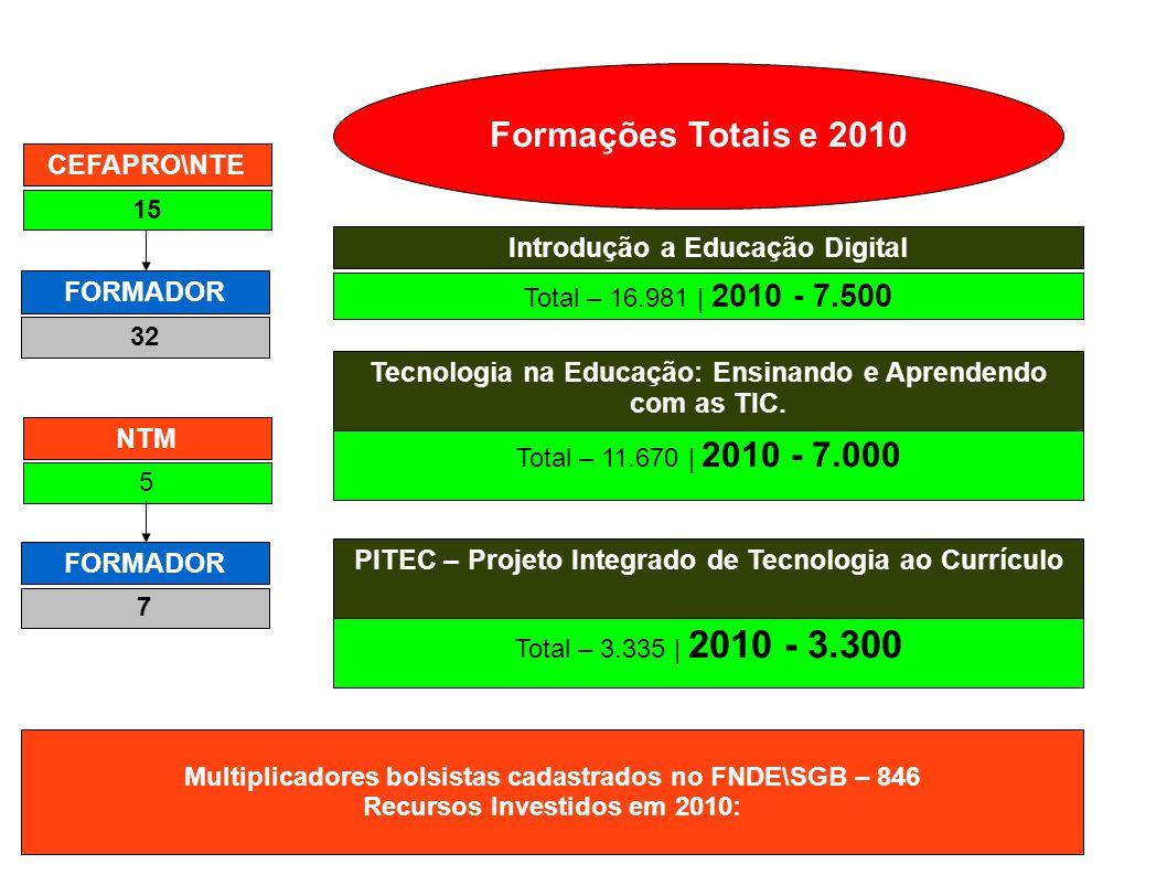 CEFAPRO\NTE 15 FORMADOR 7 NTM 5 FORMADOR 32 Introdução a Educação Digital Total – 16.981 | 2010 - 7.500 Tecnologia na Educação: Ensinando e Aprendendo com as TIC.