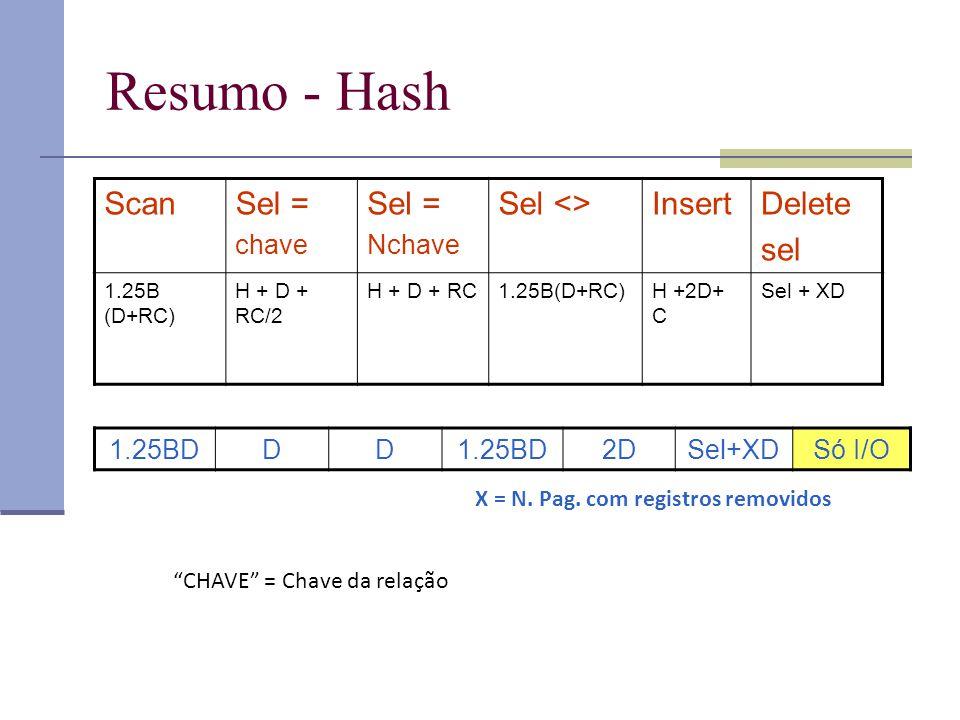Resumo - Hash ScanSel = chave Sel = Nchave Sel <>InsertDelete sel 1.25B (D+RC) H + D + RC/2 H + D + RC1.25B(D+RC)H +2D+ C Sel + XD 1.25BDDD 2DSel+XDSó