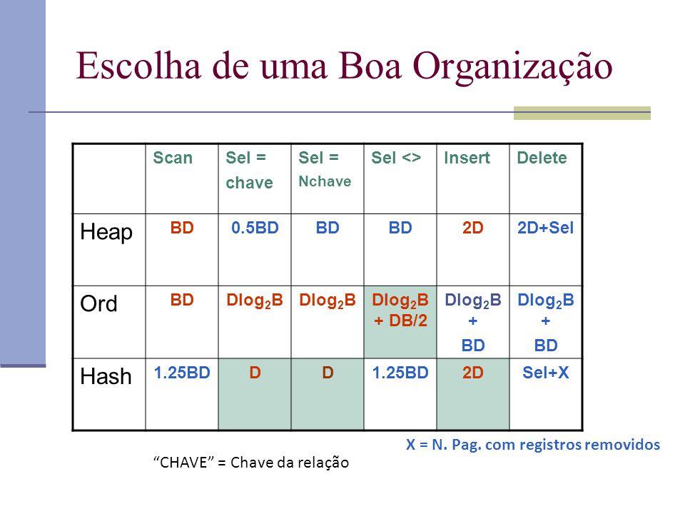 Escolha de uma Boa Organização ScanSel = chave Sel = Nchave Sel <>InsertDelete Heap BD0.5BDBD 2D2D+Sel Ord BDDlog 2 B Dlog 2 B + DB/2 Dlog 2 B + BD Dl