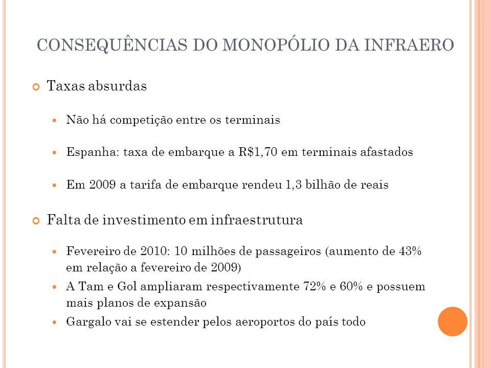Taxas absurdas  Não há competição entre os terminais  Espanha: taxa de embarque a R$1,70 em terminais afastados  Em 2009 a tarifa de embarque rende