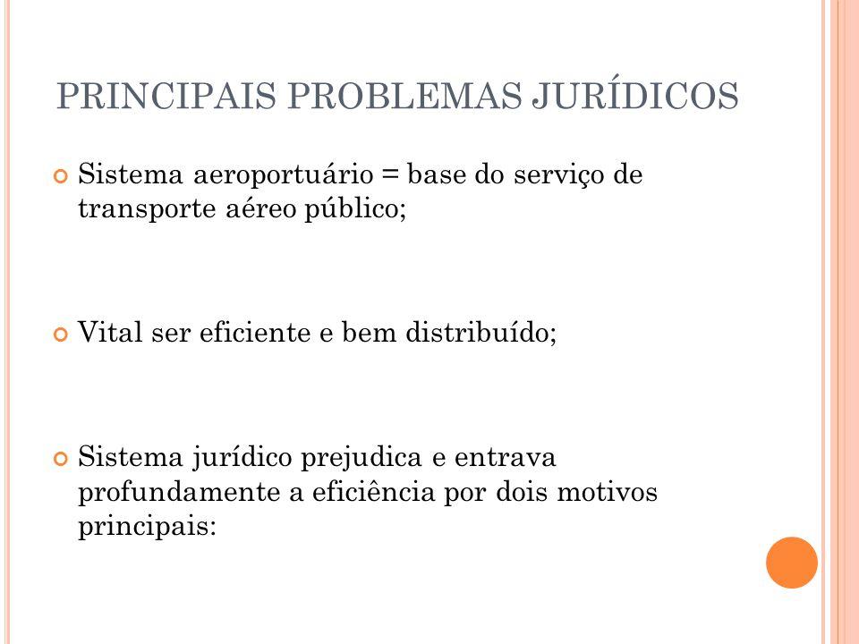 PRINCIPAIS PROBLEMAS JURÍDICOS Sistema aeroportuário = base do serviço de transporte aéreo público; Vital ser eficiente e bem distribuído; Sistema jur