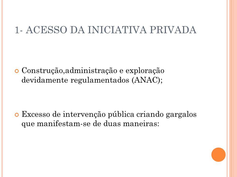 1- ACESSO DA INICIATIVA PRIVADA Construção,administração e exploração devidamente regulamentados (ANAC); Excesso de intervenção pública criando gargal