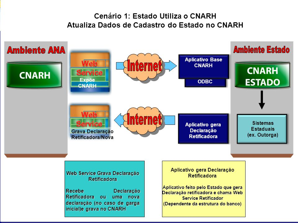 ODBC Aplicativo Base CNARH Sistemas Estaduais (ex. Outorga) Expõe CNARH Aplicativo gera Declaração Retificadora Aplicativo gera Declaração Retificador