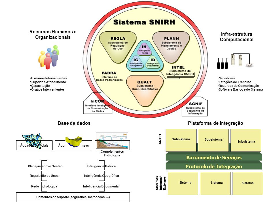 Recursos Humanos e Organizacionais •Usuários Intervenientes •Suporte e Atendimento •Capacitação •Órgãos Intervenientes Infra-estrutura Computacional •Servidores •Estações de Trabalho •Recursos de Comunicação •Software Básico e de Sistema Base de dados Protocolo de Integração Barramento de Serviços Interface SNIRH Subsistema Interface Sistemas Internos/ Externos Sistema Plataforma de Integração Águas Superficiais Planejamento e Gestão Regulação de Usos Rede Hidrológica Inteligência Hídrica Inteligência Geográfica Inteligência Documental Elementos de Suporte (segurança, metadados,...) Complementos Hidrologia Águas Subterrâneas