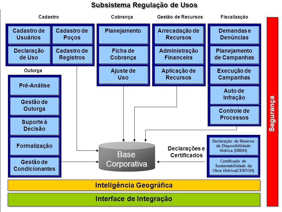 Subsistema Regulação de Usos Gestão de Outorga Base Corporativa Suporte à Decisão Formalização Gestão de Condicionantes Arrecadação de Recursos Admini