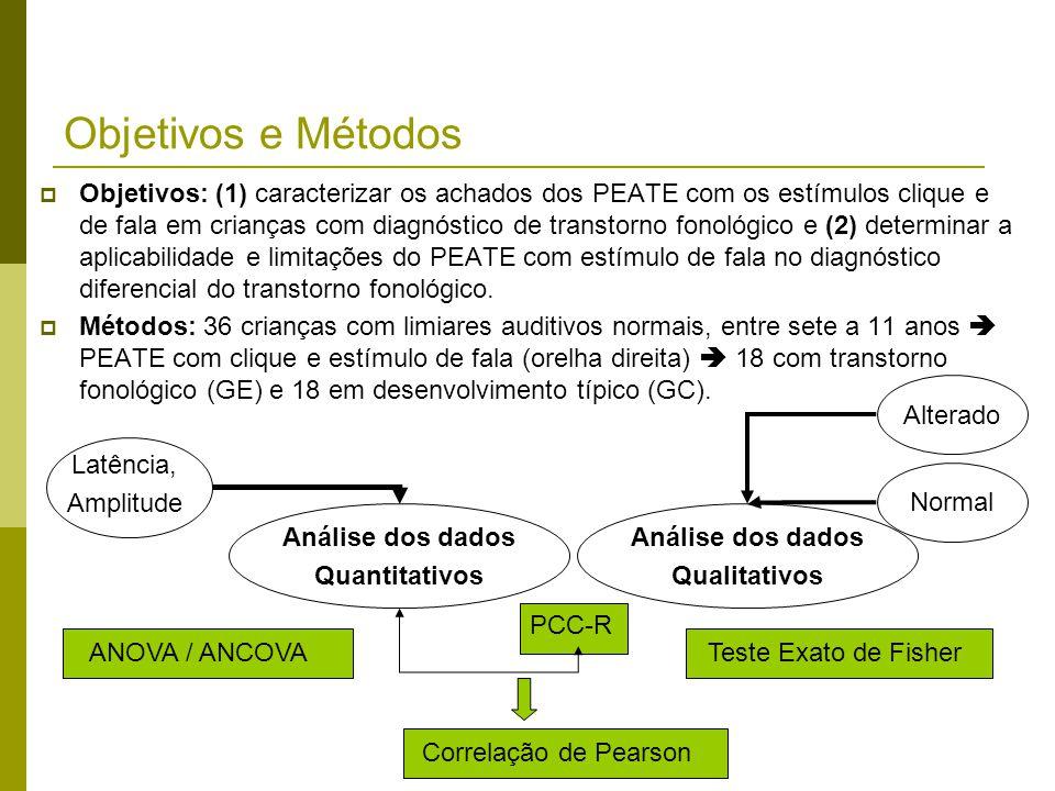 Resultados e Conclusões PEATE com clique:  Quanti:  significantes entre os grupos para as latências das ondas I, III e V; latências maiores no GE (dentro da normalidade);  Sensitividade de 0% e especificidade de 100% para a detecção do TF.