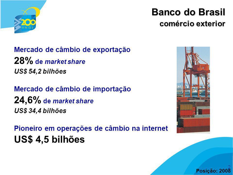 2 Mercado de câmbio de exportação 28% de market share US$ 54,2 bilhões Mercado de câmbio de importação 24,6% de market share US$ 34,4 bilhões Pioneiro