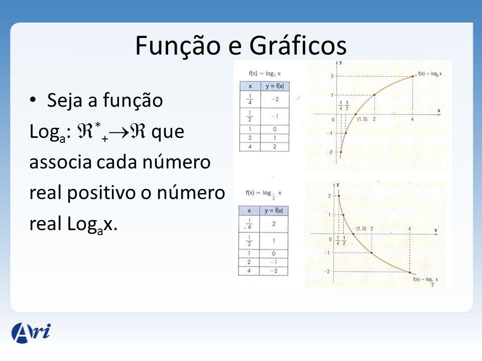 Função e Gráficos • Seja a função Log a :  * +  que associa cada número real positivo o número real Log a x.