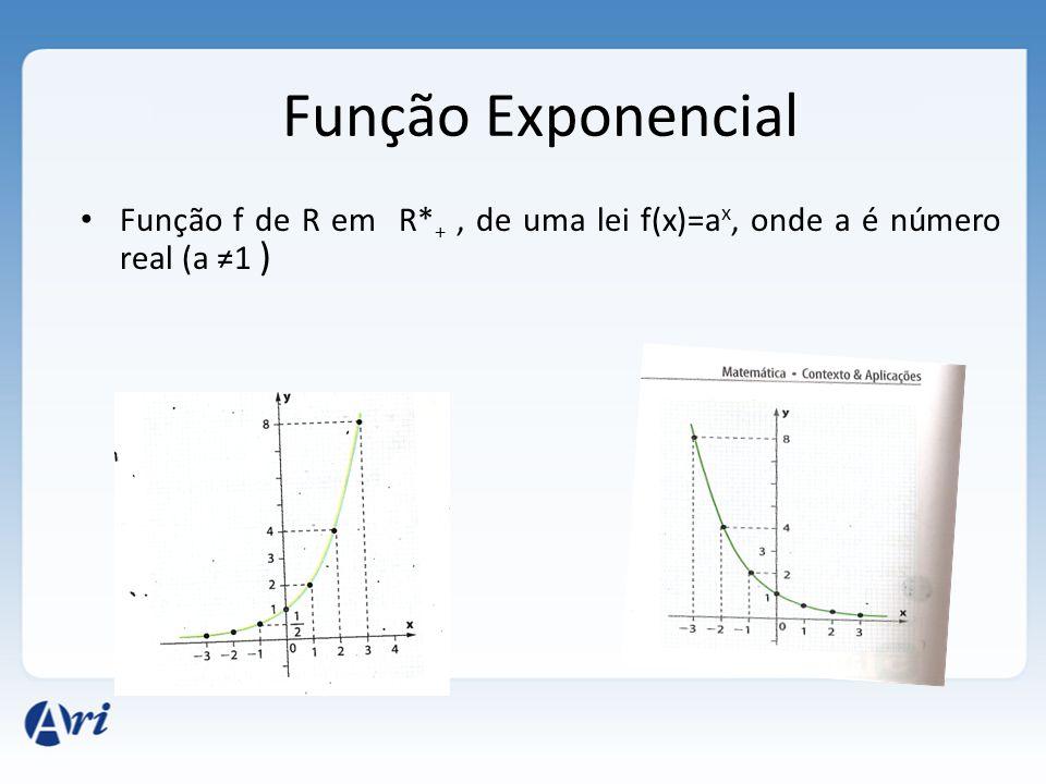Função Exponencial • Função f de R em R* +, de uma lei f(x)=a x, onde a é número real (a ≠1 )