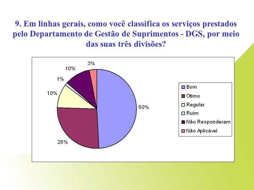 9. Em linhas gerais, como você classifica os serviços prestados pelo Departamento de Gestão de Suprimentos - DGS, por meio das suas três divisões?