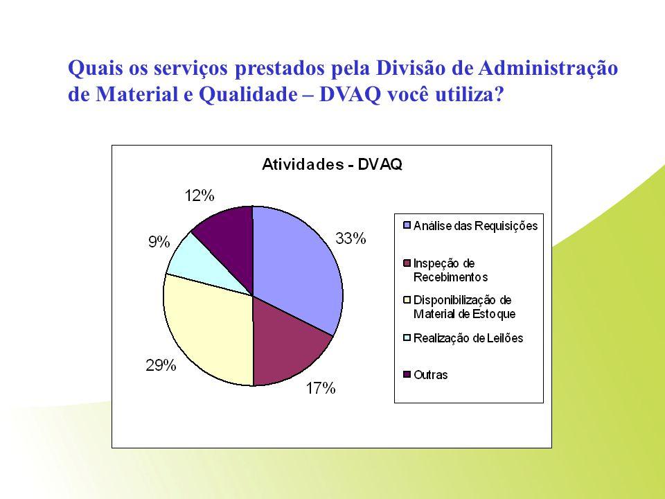 Questão 1 Quais os serviços prestados pela Divisão de Administração de Material e Qualidade – DVAQ você utiliza?