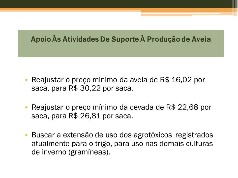 Apoio Às Atividades De Suporte À Produção de Aveia • Reajustar o preço mínimo da aveia de R$ 16,02 por saca, para R$ 30,22 por saca. • Reajustar o pre