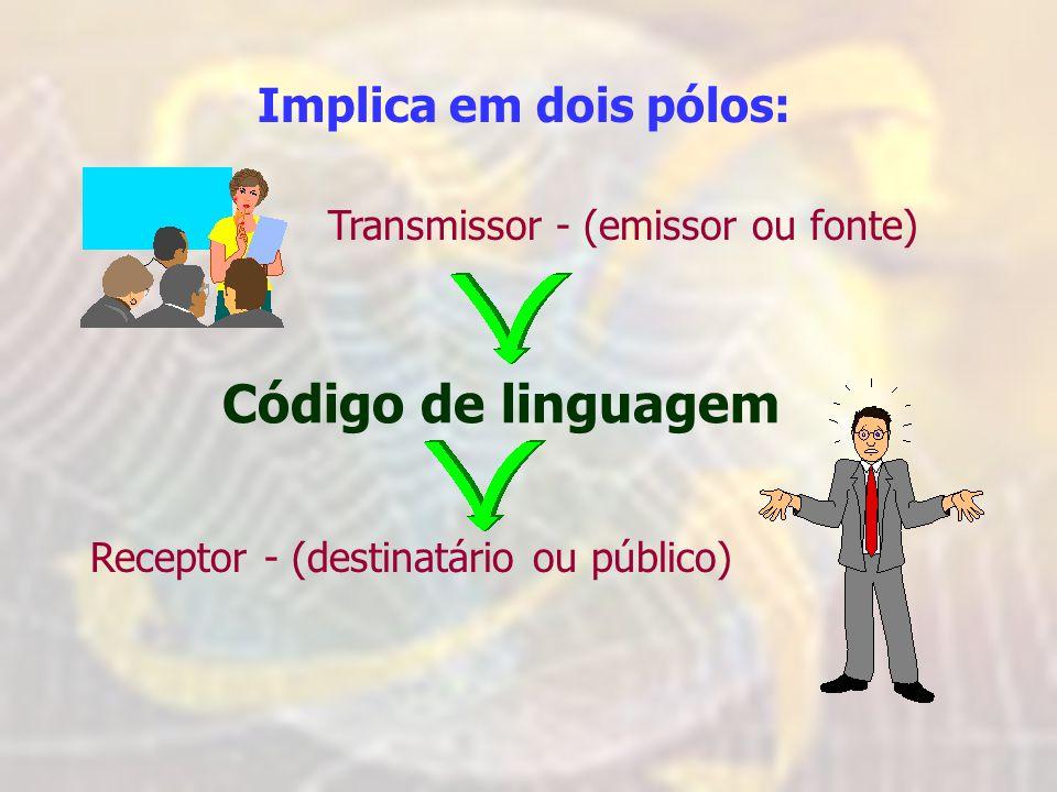 Implica em dois pólos: Transmissor - (emissor ou fonte) Receptor - (destinatário ou público) Código de linguagem