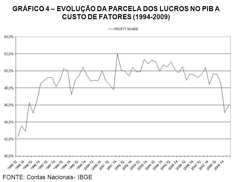 GRÁFICO 4 – EVOLUÇÃO DA PARCELA DOS LUCROS NO PIB A CUSTO DE FATORES (1994-2009) FONTE: Contas Nacionais- IBGE