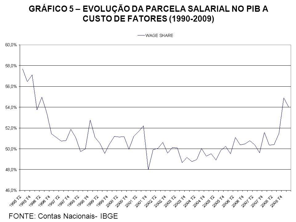 GRÁFICO 5 – EVOLUÇÃO DA PARCELA SALARIAL NO PIB A CUSTO DE FATORES (1990-2009) FONTE: Contas Nacionais- IBGE