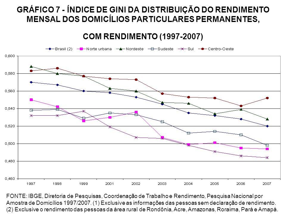 GRÁFICO 7 - ÍNDICE DE GINI DA DISTRIBUIÇÃO DO RENDIMENTO MENSAL DOS DOMICÍLIOS PARTICULARES PERMANENTES, COM RENDIMENTO (1997-2007) FONTE: IBGE, Diret