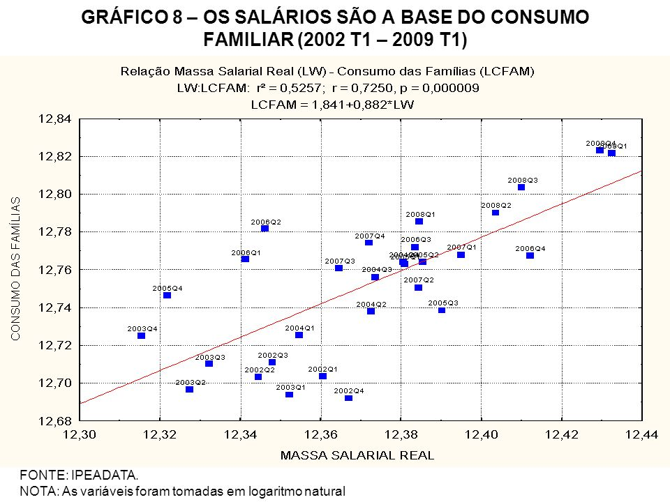 GRÁFICO 8 – OS SALÁRIOS SÃO A BASE DO CONSUMO FAMILIAR (2002 T1 – 2009 T1) FONTE: IPEADATA. NOTA: As variáveis foram tomadas em logaritmo natural