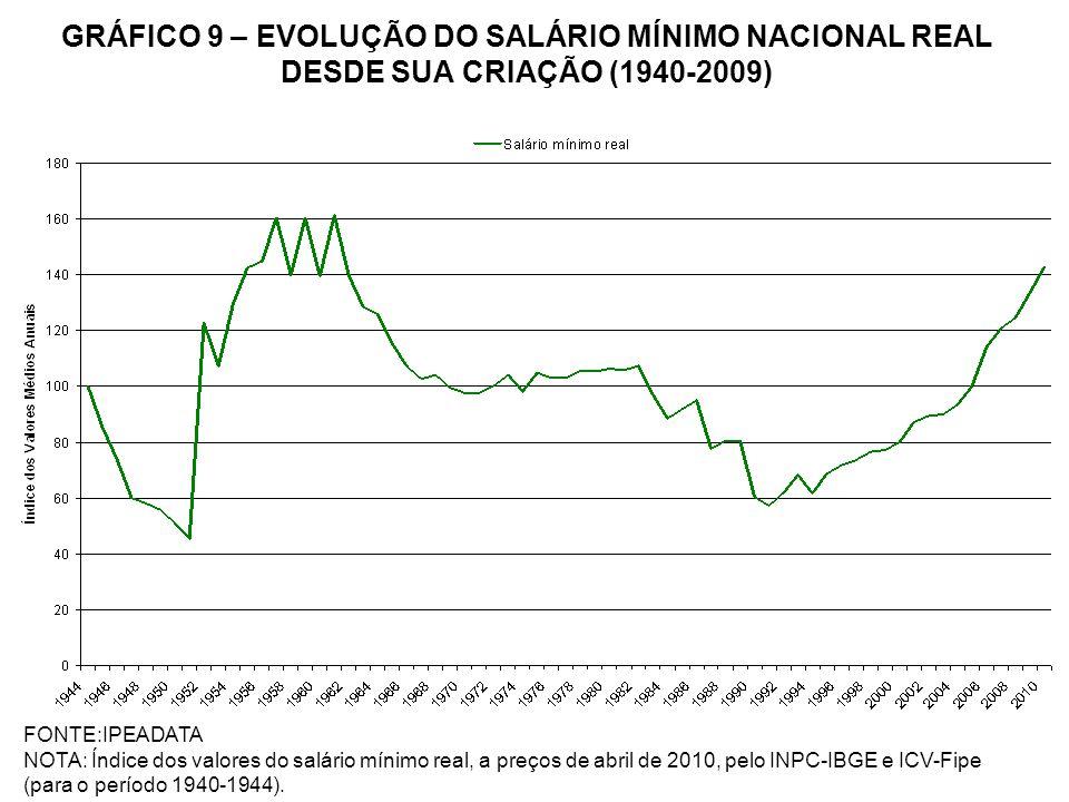 GRÁFICO 9 – EVOLUÇÃO DO SALÁRIO MÍNIMO NACIONAL REAL DESDE SUA CRIAÇÃO (1940-2009) FONTE:IPEADATA NOTA: Índice dos valores do salário mínimo real, a p