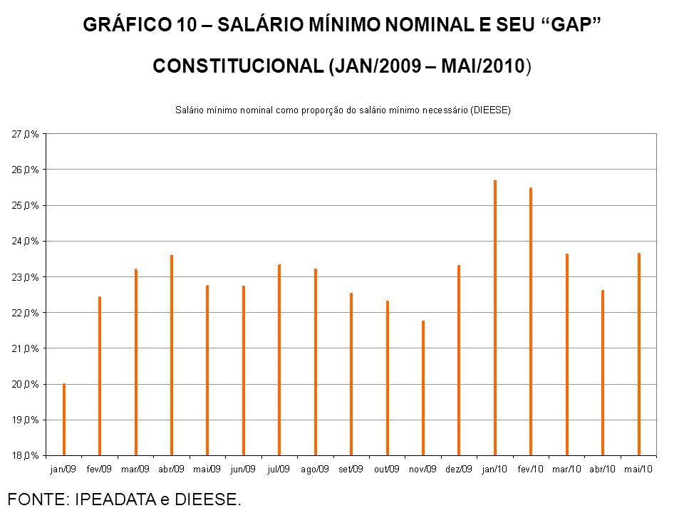 """GRÁFICO 10 – SALÁRIO MÍNIMO NOMINAL E SEU """"GAP"""" CONSTITUCIONAL (JAN/2009 – MAI/2010) FONTE: IPEADATA e DIEESE."""