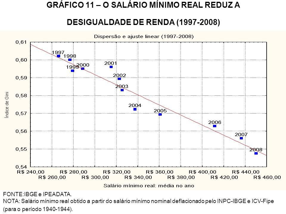 GRÁFICO 11 – O SALÁRIO MÍNIMO REAL REDUZ A DESIGUALDADE DE RENDA (1997-2008) FONTE:IBGE e IPEADATA. NOTA: Salário mínimo real obtido a partir do salár