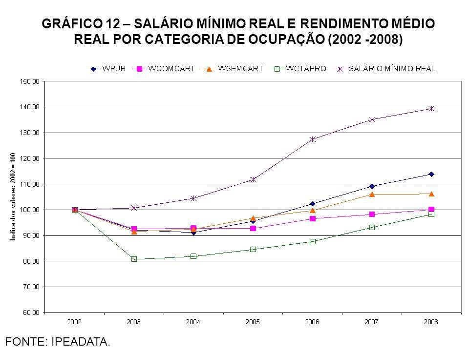 GRÁFICO 12 – SALÁRIO MÍNIMO REAL E RENDIMENTO MÉDIO REAL POR CATEGORIA DE OCUPAÇÃO (2002 -2008) FONTE: IPEADATA.