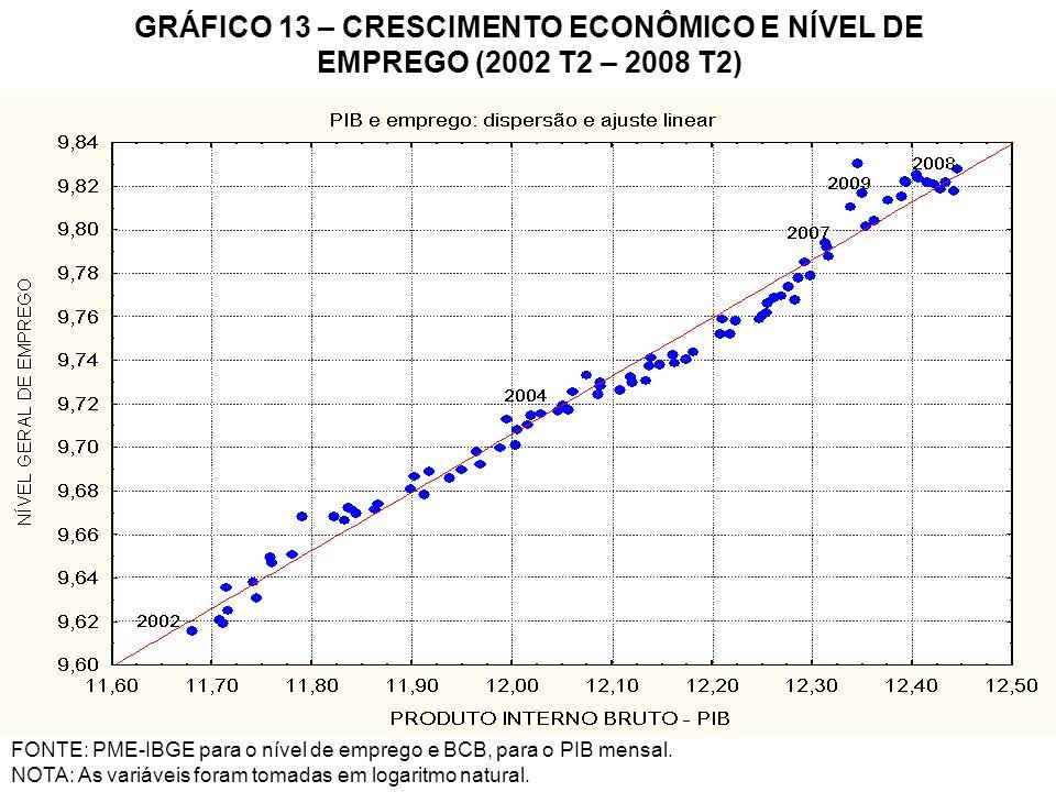GRÁFICO 13 – CRESCIMENTO ECONÔMICO E NÍVEL DE EMPREGO (2002 T2 – 2008 T2) FONTE: PME-IBGE para o nível de emprego e BCB, para o PIB mensal. NOTA: As v