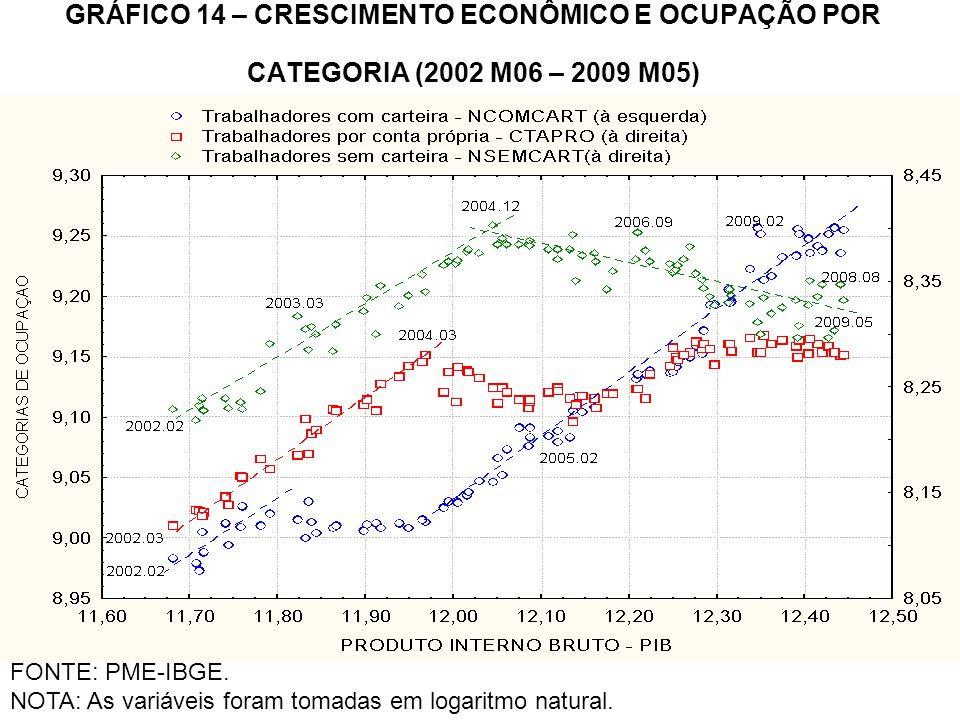GRÁFICO 14 – CRESCIMENTO ECONÔMICO E OCUPAÇÃO POR CATEGORIA (2002 M06 – 2009 M05) FONTE: PME-IBGE. NOTA: As variáveis foram tomadas em logaritmo natur