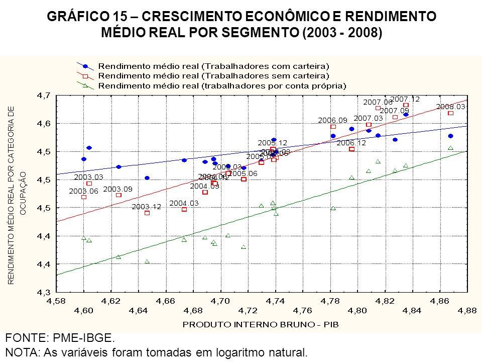 GRÁFICO 15 – CRESCIMENTO ECONÔMICO E RENDIMENTO MÉDIO REAL POR SEGMENTO (2003 - 2008) FONTE: PME-IBGE. NOTA: As variáveis foram tomadas em logaritmo n