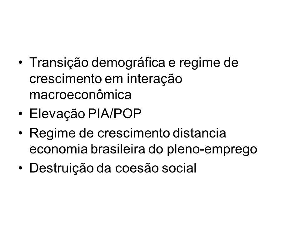 •Transição demográfica e regime de crescimento em interação macroeconômica •Elevação PIA/POP •Regime de crescimento distancia economia brasileira do p