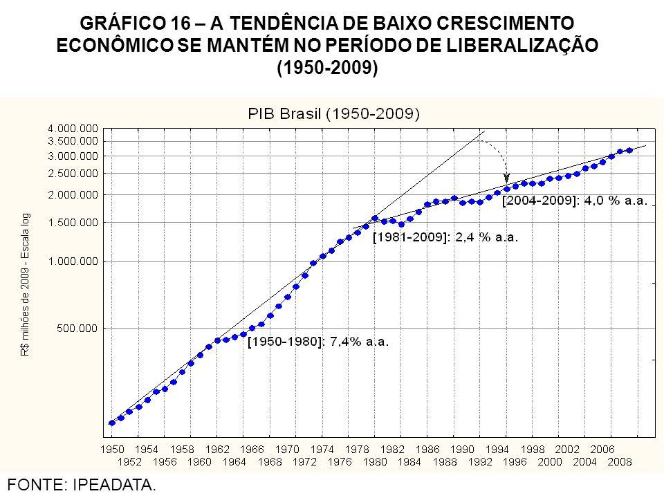 GRÁFICO 16 – A TENDÊNCIA DE BAIXO CRESCIMENTO ECONÔMICO SE MANTÉM NO PERÍODO DE LIBERALIZAÇÃO (1950-2009) FONTE: IPEADATA.