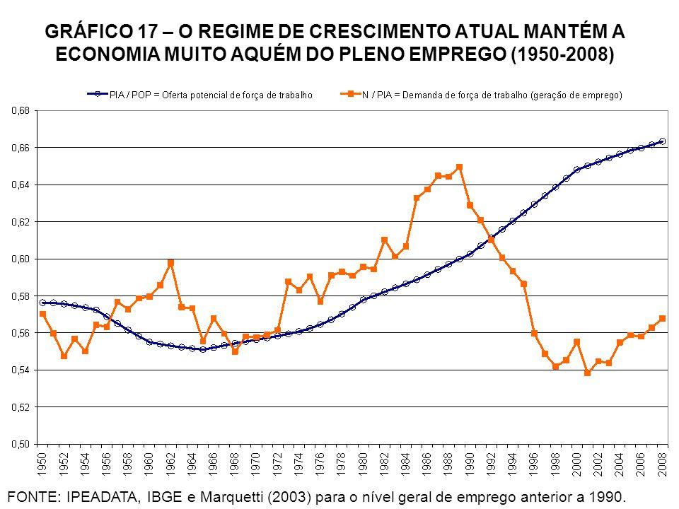 GRÁFICO 17 – O REGIME DE CRESCIMENTO ATUAL MANTÉM A ECONOMIA MUITO AQUÉM DO PLENO EMPREGO (1950-2008) FONTE: IPEADATA, IBGE e Marquetti (2003) para o