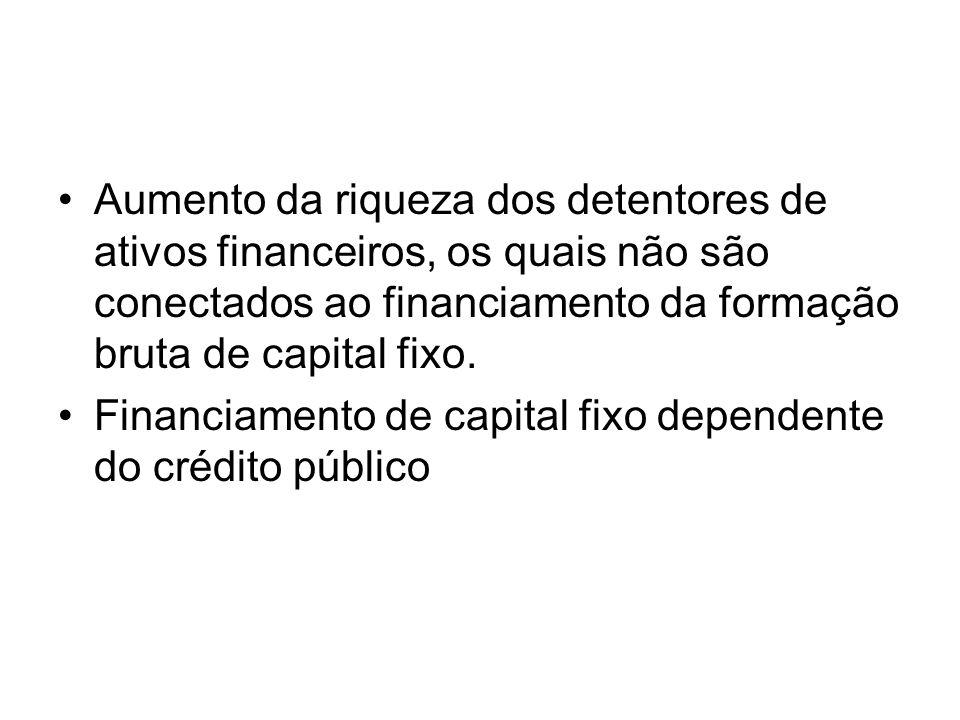 •Aumento da riqueza dos detentores de ativos financeiros, os quais não são conectados ao financiamento da formação bruta de capital fixo. •Financiamen