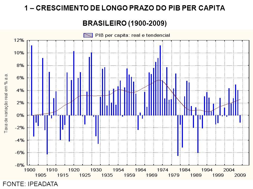 GRÁFICO 17 – O REGIME DE CRESCIMENTO ATUAL MANTÉM A ECONOMIA MUITO AQUÉM DO PLENO EMPREGO (1950-2008) FONTE: IPEADATA, IBGE e Marquetti (2003) para o nível geral de emprego anterior a 1990.