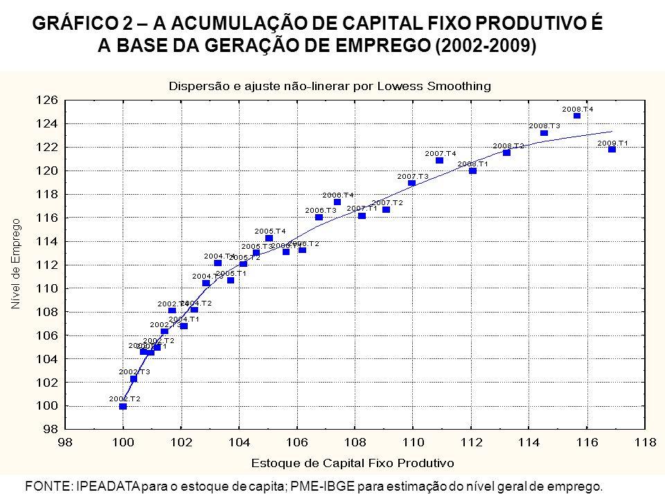 GRÁFICO 2 – A ACUMULAÇÃO DE CAPITAL FIXO PRODUTIVO É A BASE DA GERAÇÃO DE EMPREGO (2002-2009) FONTE: IPEADATA para o estoque de capita; PME-IBGE para