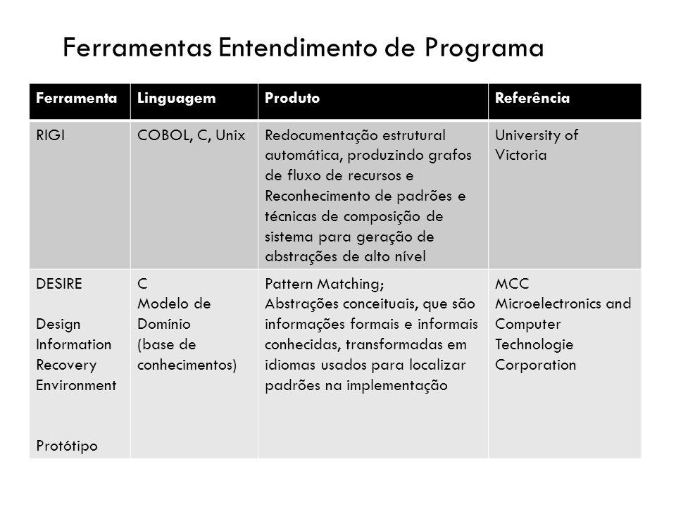 FerramentaLinguagemProdutoReferência RIGICOBOL, C, UnixRedocumentação estrutural automática, produzindo grafos de fluxo de recursos e Reconhecimento de padrões e técnicas de composição de sistema para geração de abstrações de alto nível University of Victoria DESIRE Design Information Recovery Environment Protótipo C Modelo de Domínio (base de conhecimentos) Pattern Matching; Abstrações conceituais, que são informações formais e informais conhecidas, transformadas em idiomas usados para localizar padrões na implementação MCC Microelectronics and Computer Technologie Corporation Ferramentas Entendimento de Programa