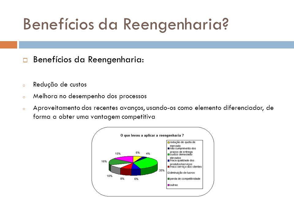  Benefícios da Reengenharia: o Redução de custos o Melhora no desempenho dos processos o Aproveitamento dos recentes avanços, usando-os como elemento diferenciador, de forma a obter uma vantagem competitiva Benefícios da Reengenharia?