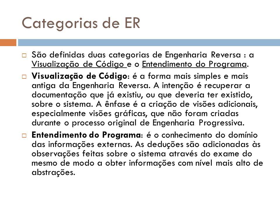 Categorias de ER  São definidas duas categorias de Engenharia Reversa : a Visualização de Código e o Entendimento do Programa.