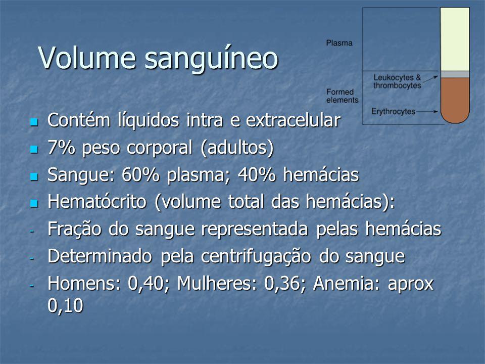 Volume sanguíneo  Contém líquidos intra e extracelular  7% peso corporal (adultos)  Sangue: 60% plasma; 40% hemácias  Hematócrito (volume total da