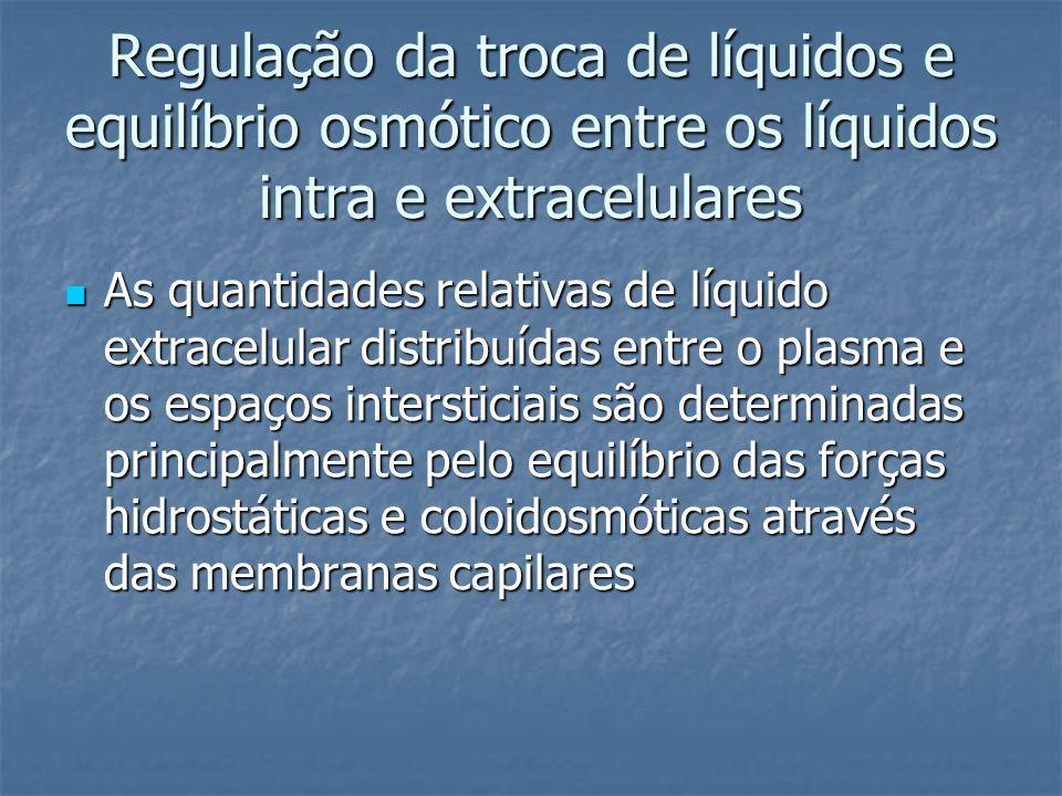 Regulação da troca de líquidos e equilíbrio osmótico entre os líquidos intra e extracelulares  As quantidades relativas de líquido extracelular distr
