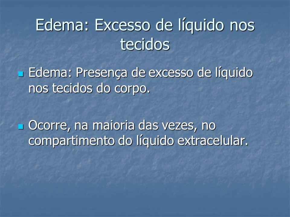Edema: Excesso de líquido nos tecidos  Edema: Presença de excesso de líquido nos tecidos do corpo.  Ocorre, na maioria das vezes, no compartimento d